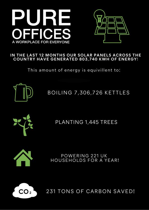 reducing energy waste